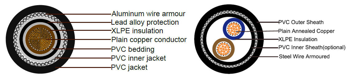inner covering in cable